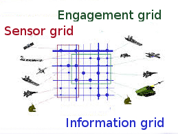 Sensor Information Engagement Grids MR