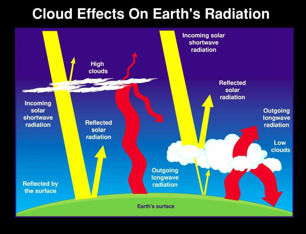 Cloud effects on Earths Radiation