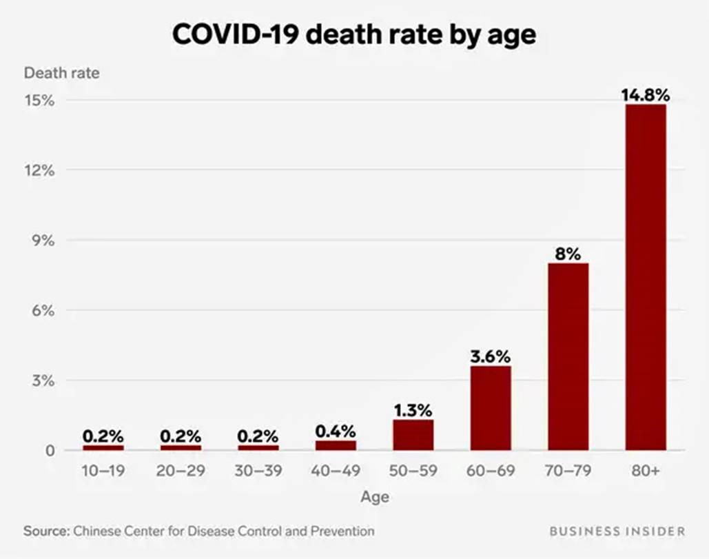 covid death rate Israel